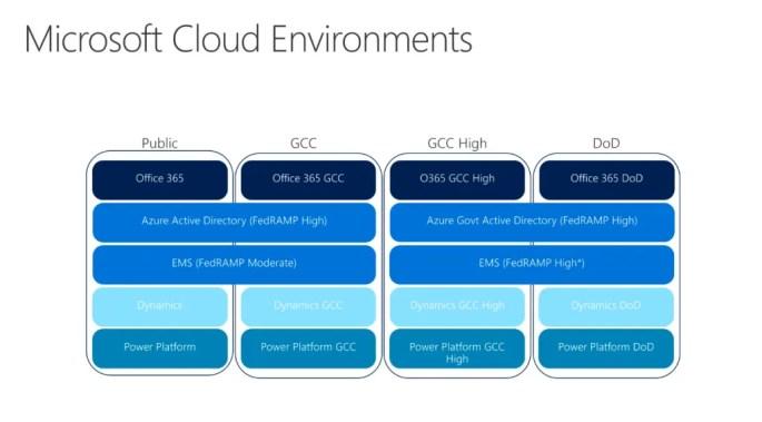Cloud Environments