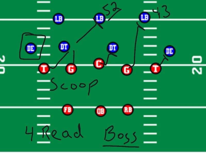 5 3 defense diagram xentec hid wiring football cover 2 coverages