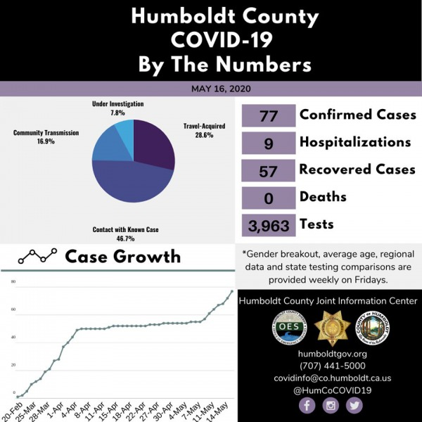 Humboldt test results in numbers