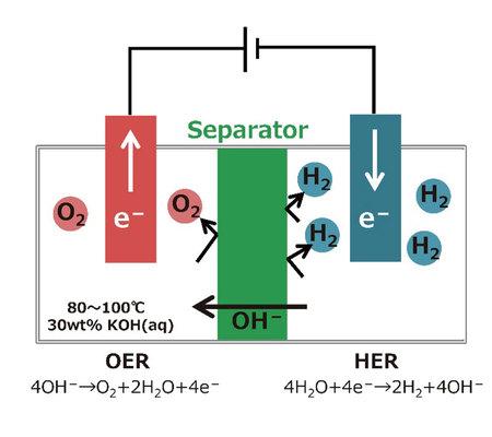 Nippon Shokubai entwickelt neuen Separator für alkalische Wasserelektrolyse