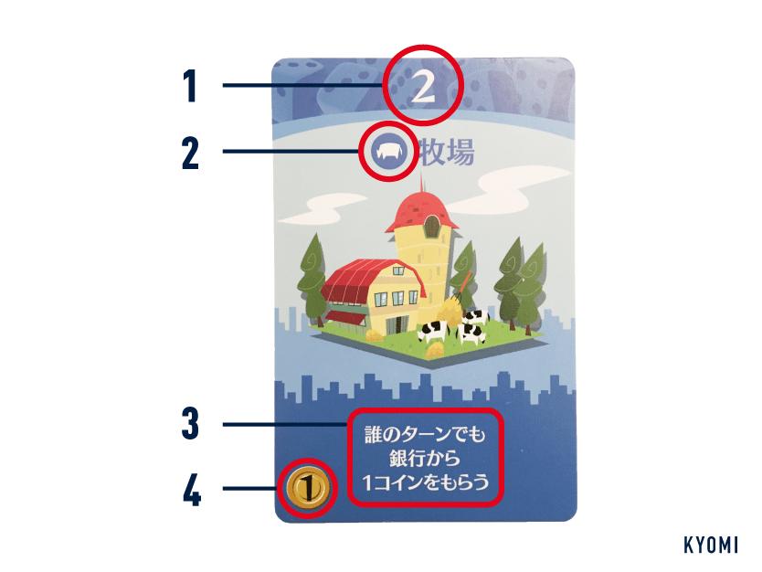 街コロ-写真-カードの見方