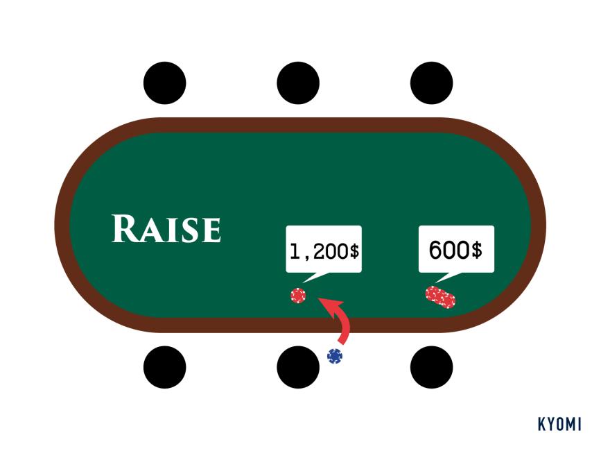 ポーカー-図-レイズ