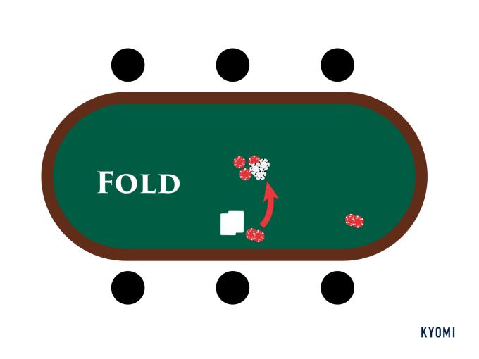 ポーカー-図-フォールド