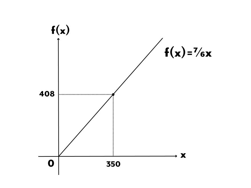 チンチロリンハイボール-考察-グラフ