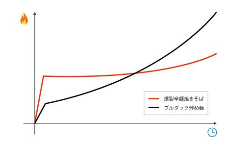 爆裂辛麺焼きそば_ブルダック_辛さ比較グラフ