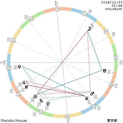 2018年冬至から蟹座満月へ。あなたの山羊座の土星は