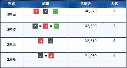 2019/11/29の戸田5Rのレース結果画像です。