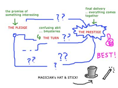 Spoiler Diagram
