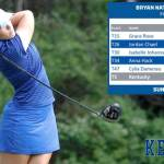 UK Women's Golf Matches Best Finish of the Season at the Bryan