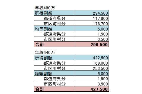 給料40万の人の住民税早見表画像