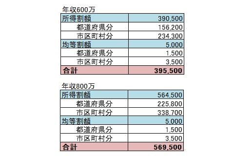 給料50万の人の住民税早見表画像