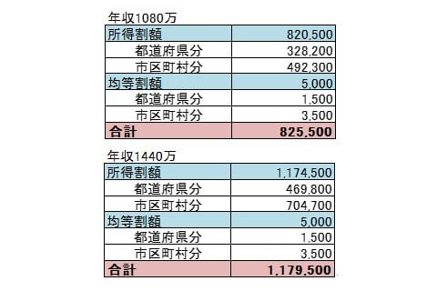 給料90万の人の住民税早見表画像