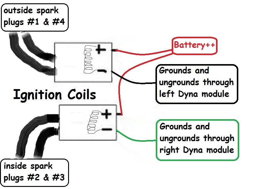 coilsdyna?resize=665%2C490&ssl=1 kz1000 motorcycle electronic ignition wiring diagram ignition motorcycle electronic ignition wiring diagram at edmiracle.co