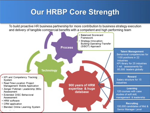 small resolution of in nearly 20 years of continuous development l a s hrbp expert team has been growing to be more sustainable and professional
