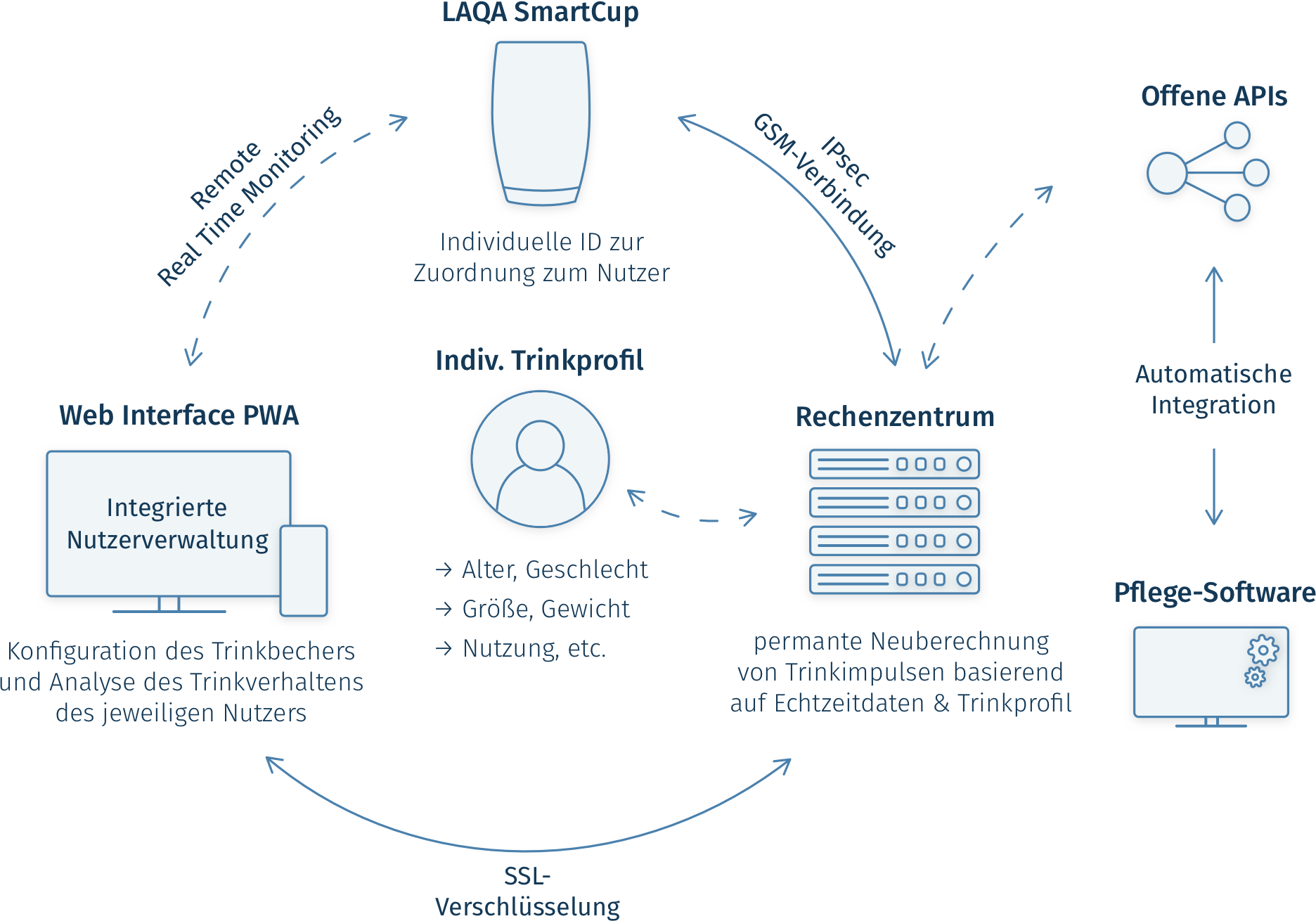 LAQA SmartCup information flow