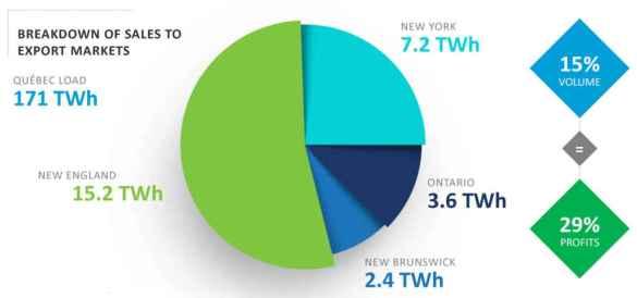 Les marchés extérieurs de l'électricité québécoise.