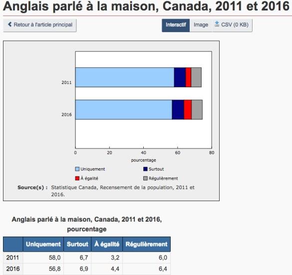 stats-anglais
