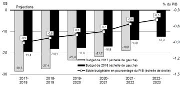 Budget fédéral 2018