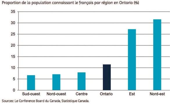 avantage économique du bilinguisme