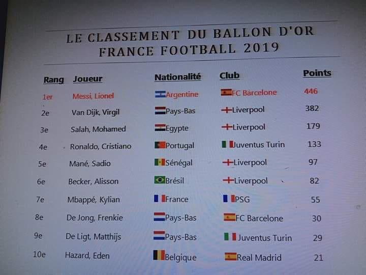Ballon-dor-Classement