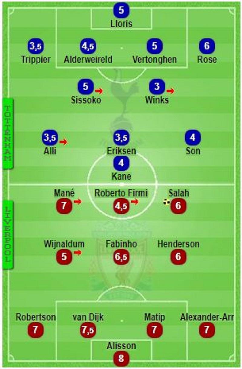 LDC/Tottenham - Liverpool : ces joueurs qui ont déçu (les notes)