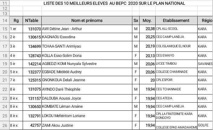 Togo les 10 meilleurs élèves au BEPC 2020 ; des moyennes entre 19,9 et 20,3