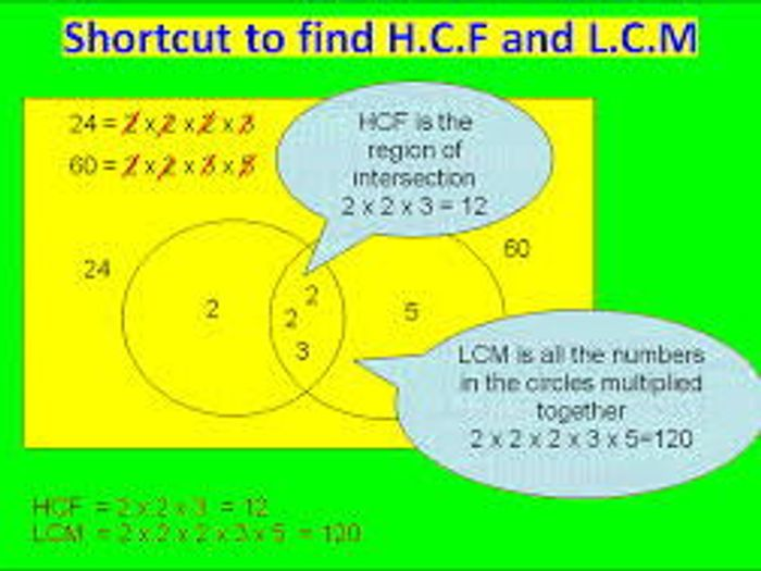 hcf and lcm using venn diagrams blank diagram of photosynthesis in steps by uma07072004 teaching resources tes unit work