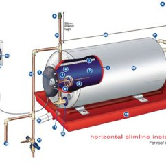 Water Geyser Wiring Diagram Rover 75 Stereo Services | Thermal Imaging Geysers Meters Drains Projects General Plumbing
