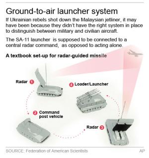 Graphic shows a missile launch system.; 2c x 4 inches;…