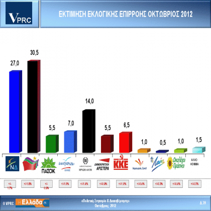 VPRC: Πρώτος ο ΣΥΡΙΖΑ με 3,5 μονάδες - Τρίτη η Χρ.Αυγή