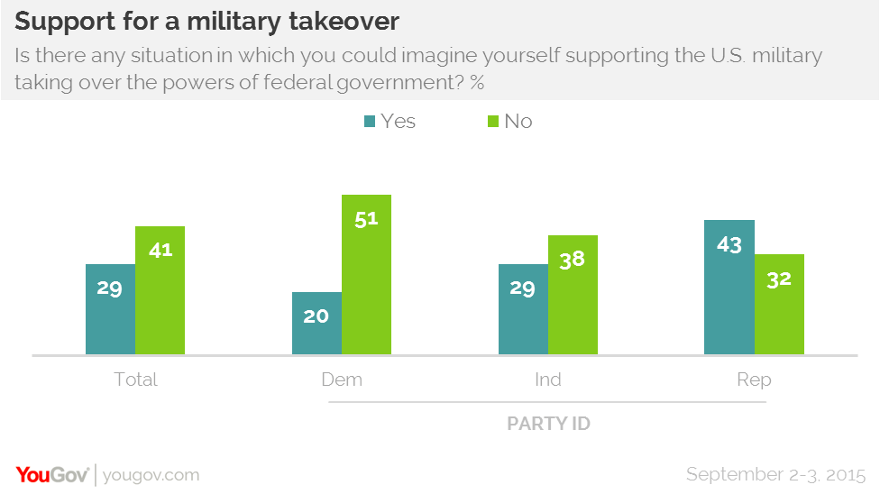 A Military Coup in the U.S.? A Surprising Number of Americans Might Support One