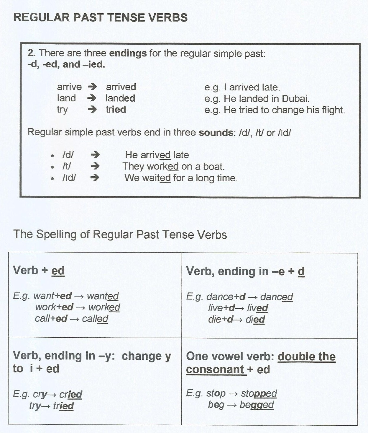 Verbs Simple Past Tense
