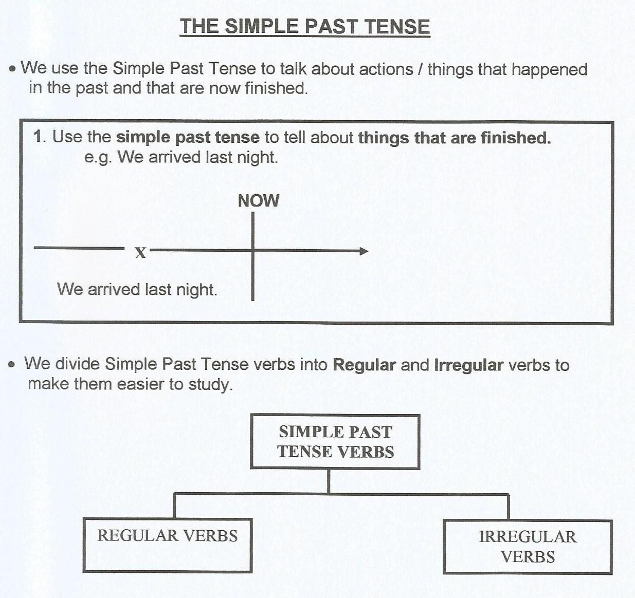 Verbs Simple Past Tense