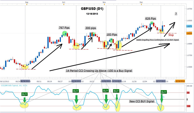 How_Forex_Traders_Use_CCI_to_Trade_GBPUSD_body_GBPUSD_12.png, How Forex Traders Use CCI to Trade GBPUSD