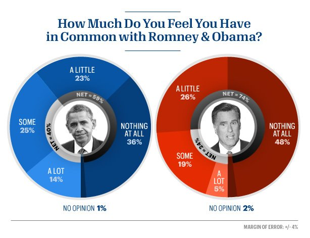 74 percent of Americans feel they have little or nothing in common with Romney.