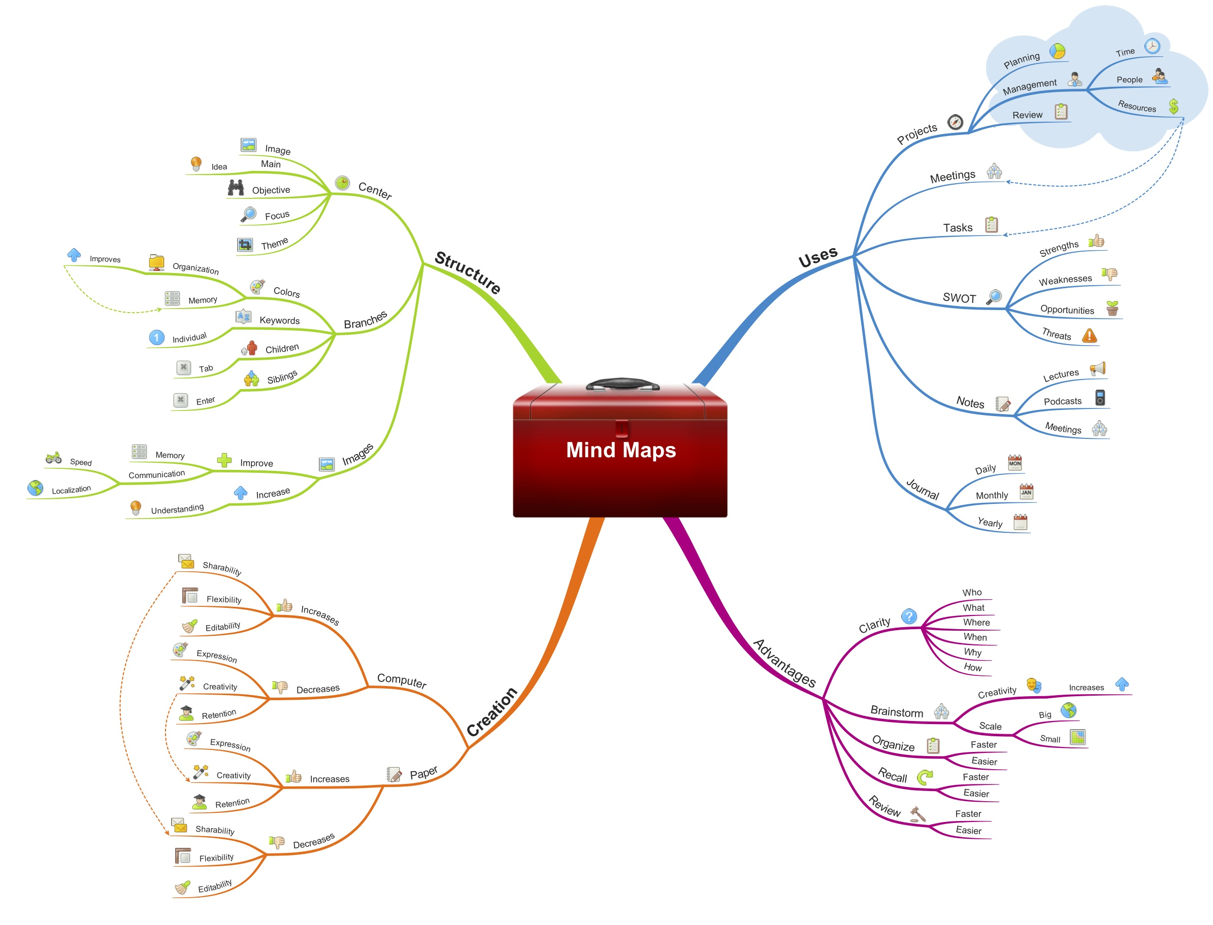 the power of mindmapping in language learning language mastery