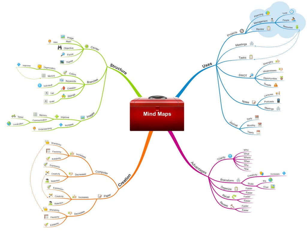 Mind Map Tips