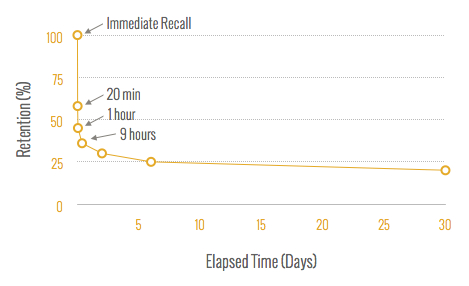 The Ebbinghaus Forgetting Curve | L2
