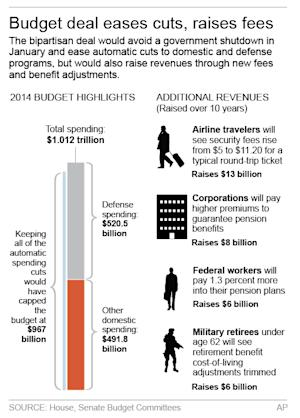 Graphic shows highlights of budget deal; 2c x 5 inches;…