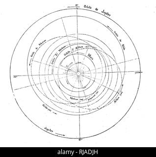 Diagram of the orbits of the planets Stock Photo: 34722193