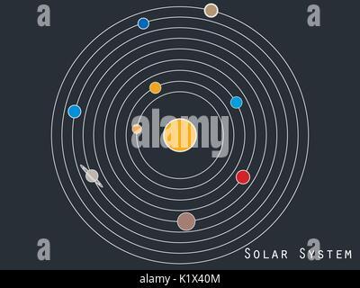 Pianeti nel sistema solare La luna e il Sole Mercurio e la Terra Marte e Venere e Giove o