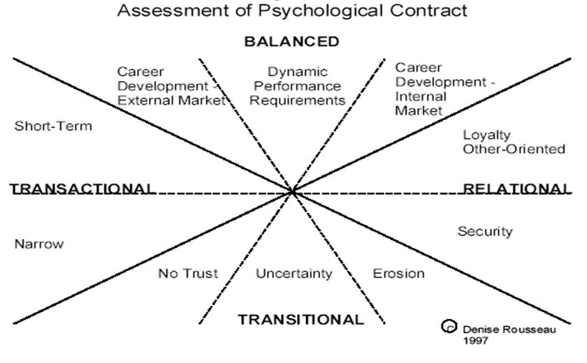 PSYCHOLOGICAL CONTRACT: ITS SHIFTS AND MANAGEMENT