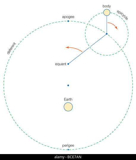 Ptolemaic System Stock Photos & Ptolemaic System Stock