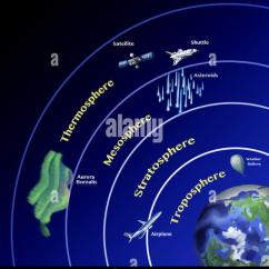 Draw A Diagram Explaining The Water Cycle Megaflow Wiring S Plan Atmosphere Stock Photos & Images - Alamy