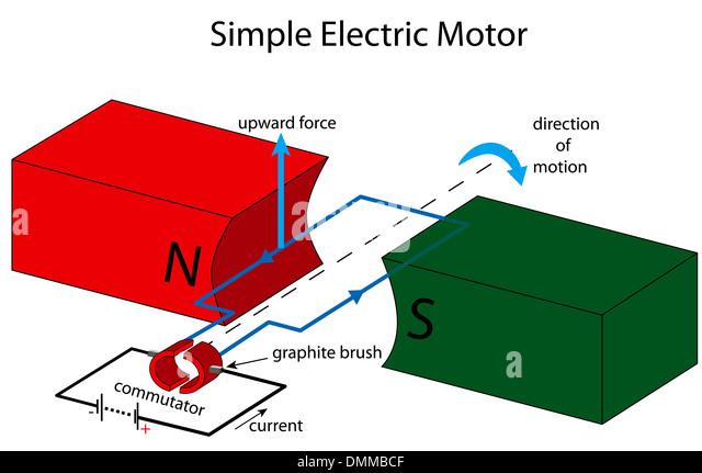 Electric Motor Diagram Stock Photos & Electric Motor Diagram Stock