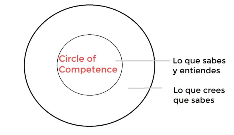 circulo de competencia