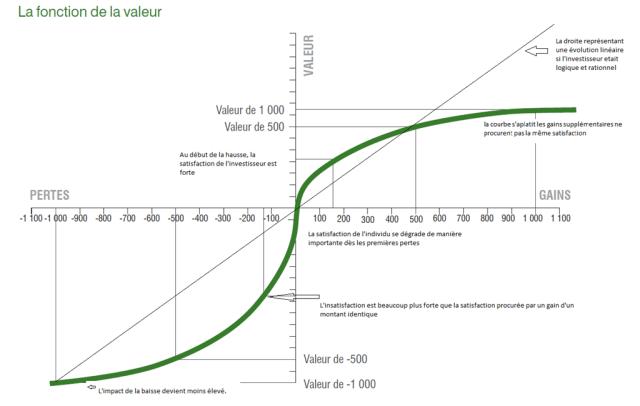 La fonction valeur