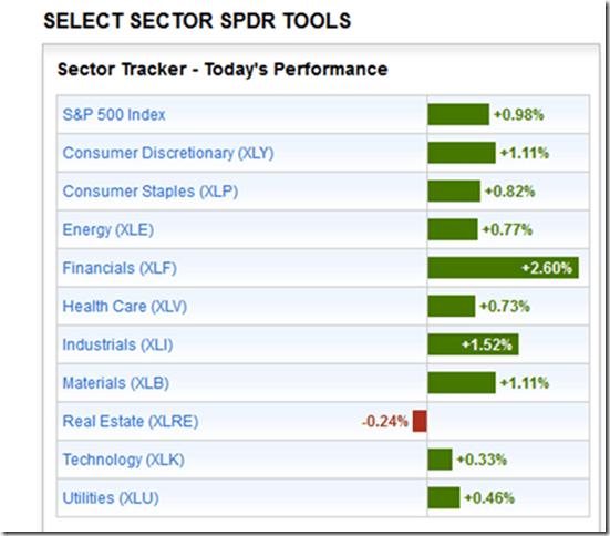 Indices-sectoriels-américains