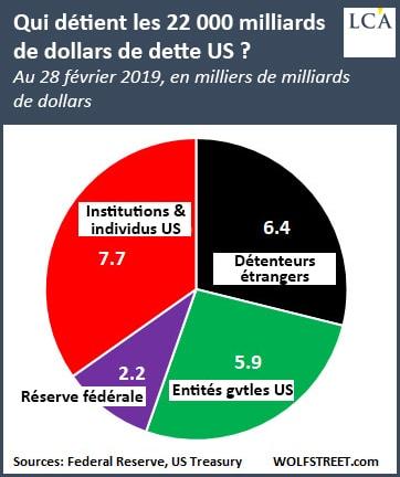 Graphique qui détient les 22000 milliards de dollars de dette US