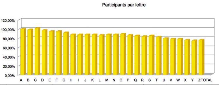 statistiques du nombre de participants par lettre au challengeAZ 2015